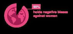 Biases Against Women